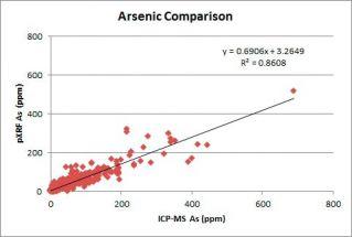 用于在矿产勘▲探和矿体定向应用中探测金元素和�w金探途元素的便携式∩XRF分析仪