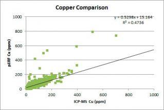 用于在矿产勘探和矿体定向应用中探测金元素和金探江苏快三精准神计划网页途元素的便携式XRF分析仪