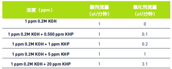 表 1:TOC 分析的zui佳试剂流量.png