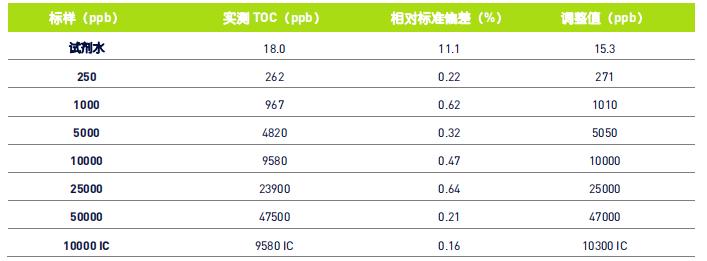 表 2:0 - 50 ppm 校准的结果.png