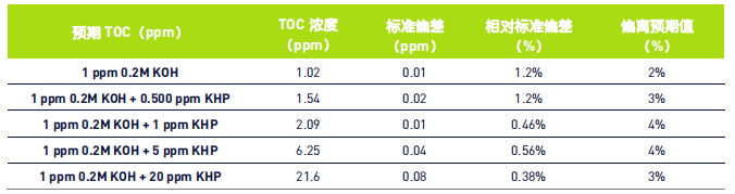 表 4:1 ppm 0.2M KOH 和 0.5、1、5、20 ppm KHP 的 TOC 测量结果.png