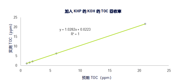 图 1:TOC 与 0.2M KOH/KHP 浓度的线性回归结果.png