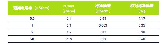 表 5:0.5 – 20 μS/cm 0.2M KOH 的电导率测量结果.png