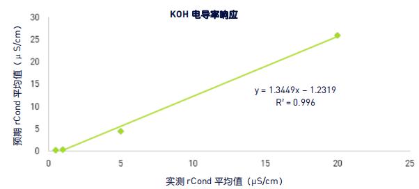 图 2:电导率与 0.2M KOH 浓度的线性回归结果.png
