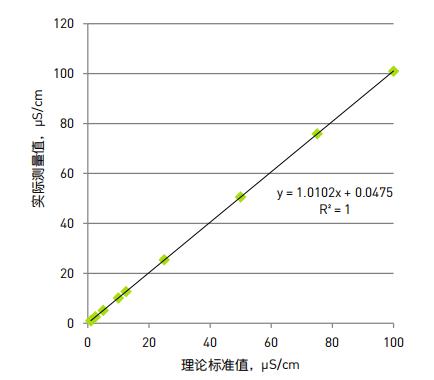 图 1:1 至 100 μS/cm 的实测与预期的电导率比较.png
