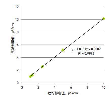 图 2:1 至 10 μS/cm 的实测与预期的电导率比较.png