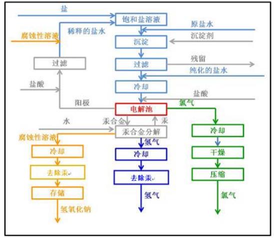 圖 1 氯堿工藝.png