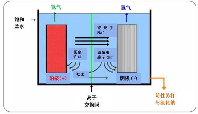 圖 2 氯堿生產.png