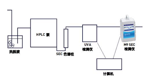 圖 1:實驗室中 M9 SEC 系統設置示意圖 .png