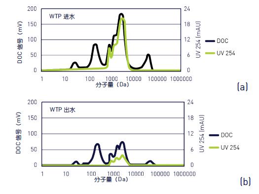 圖 2:實例——水處理廠的源水中的有機物分子尺寸組分(圖 a)和處理后的出水中的有機物殘留(圖 b).png
