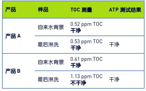 表 1:淋洗樣品的 TOC 測量結果表明,在產品 B 的 CIP 周期后,設備不干凈.png