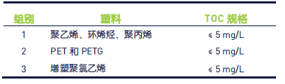 表 1:USP<661.1>TOC 接受标准.png