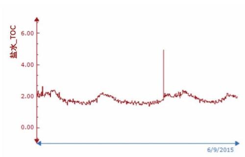 图 1 – Sievers InnovOx 在线型分析仪在监测氯碱厂的盐水供应时得到的 TOC 测量数据.png