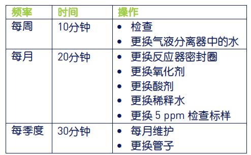 图 2 - InnovOx 预防性维护时间表.png