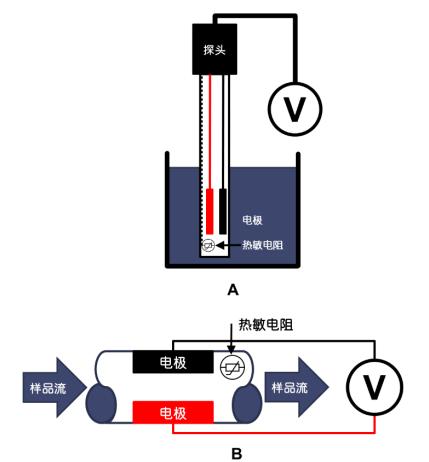 图 2:(A)手动测试仪和探头,(B)M9 分析仪的电导池.png