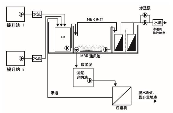 圖 2:裝瓶廠的新廢水處理系統示意圖.png