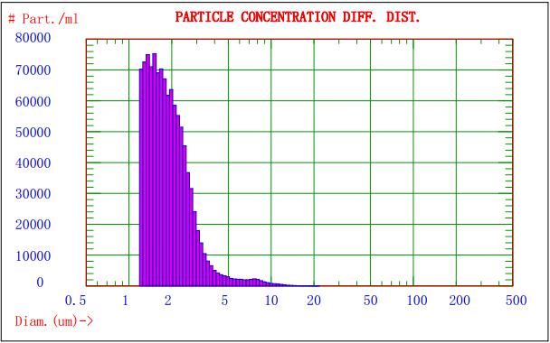 图2. AccuSizer 780对某乳剂样品分析的粒径-数量分布图.png