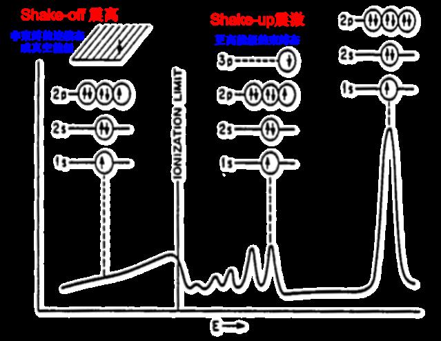 图1 Shake-up lines震激峰产生原理  (二价氯化铜、聚苯乙烯、氧化铜、硫酸铜的震激峰).png