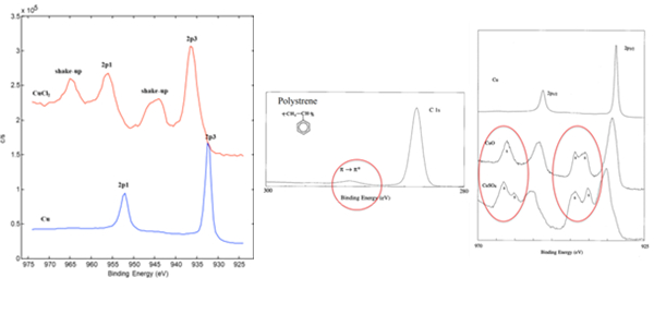 图2 震激峰示例  (二价氯化铜、聚苯乙烯、氧化铜、硫酸铜的震激峰).jpg