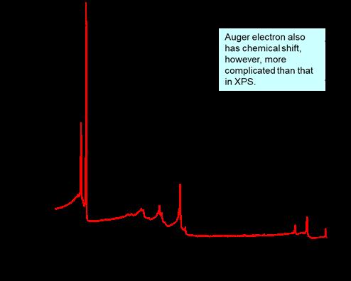 图4 XPS图谱中的俄歇谱峰:Cu全谱中的CuLMM俄歇谱峰.png