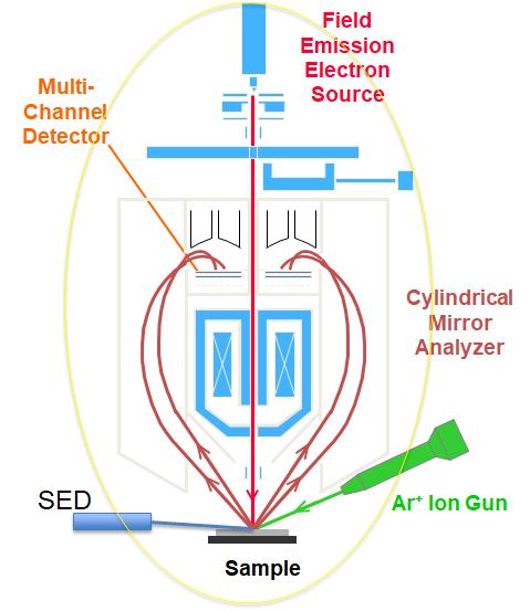 俄歇第二课答疑:AES硬件简介、仪器功能及特点