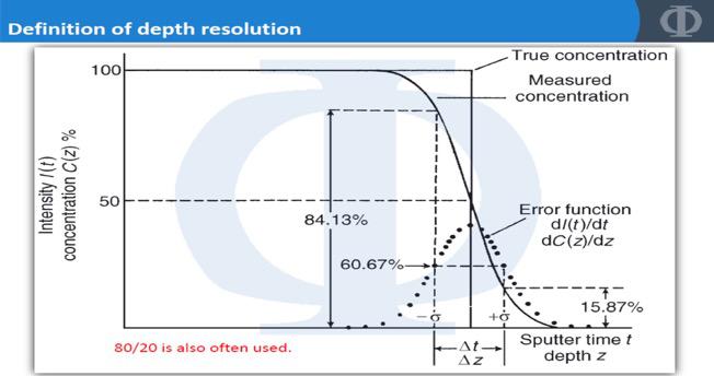 图8深度剖析曲线深度分辨率的定义.png