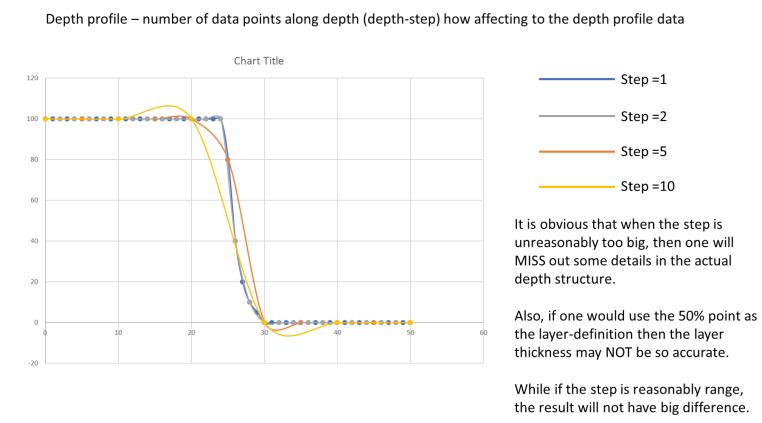 图11.深度剖析的步长选择对深度分辨率的影响.png