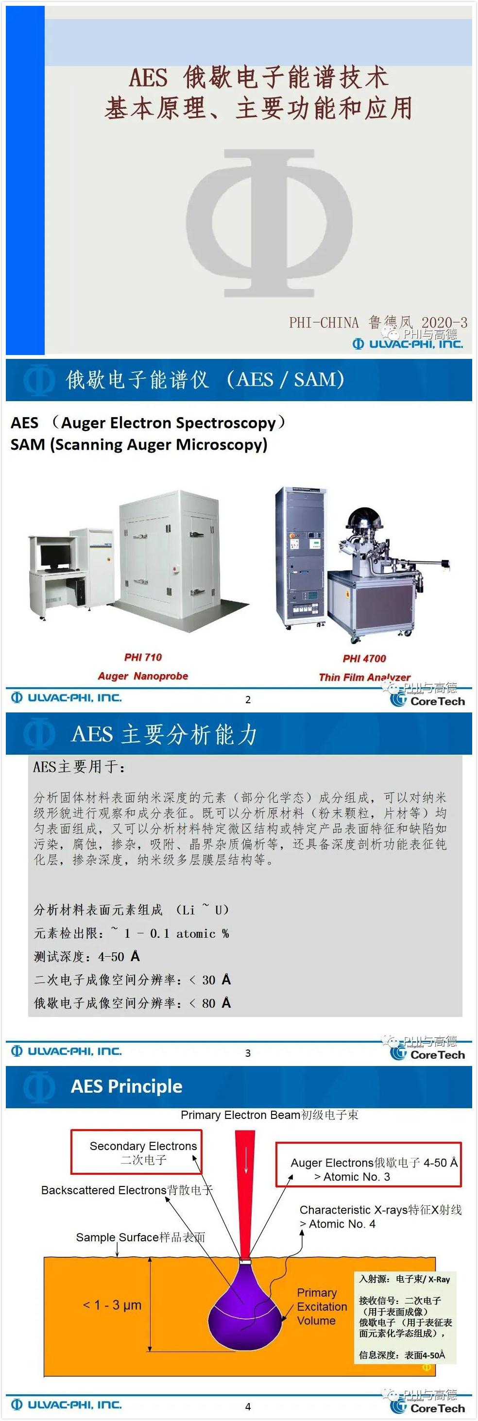 知识要点:AES基本原理、主要功能和应用
