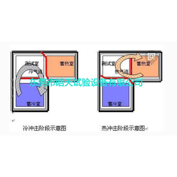 三槽冷热冲击阶段示意图750x750.jpg