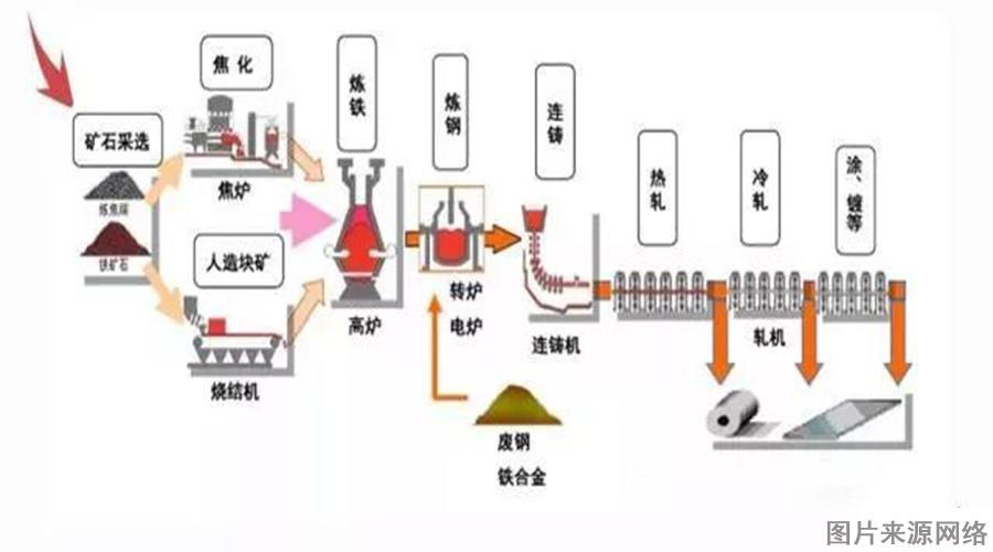 1.炼钢流程.jpg