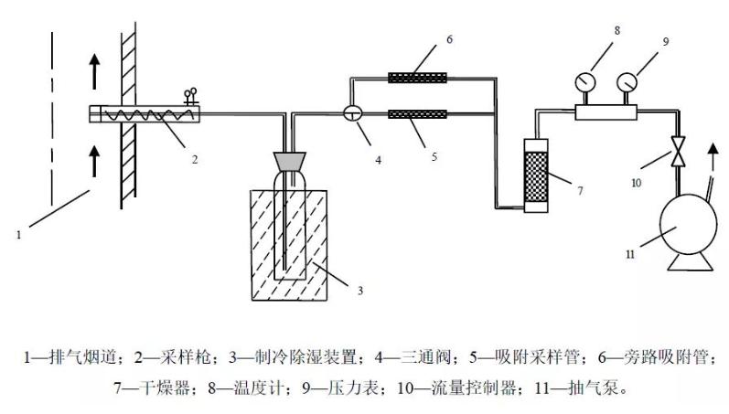 法规解读|《固定污染源废气 氯苯类化合物的测定 气相色谱法》