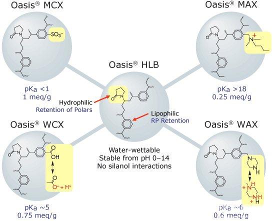 方法学 要进行SPE方法开发,首先要了解样品的基质情况-目标分析物以及潜在内源性干扰物的特性和相对浓度。然后明智地选择吸附剂以及上样、清洗和洗脱步骤所用的溶剂,以建立稳定、可靠、灵敏的方案。沃特世的应用化学家已设计了多种可改善该过程效率的方法。 Oasis HLB通用方法可从各种各样的基质中分离出大范围的酸性、碱性和中性化合物。 Oasis 2x4方法 Oasis 2x4方法可用于确定SPE吸附剂对酸性、碱性和中性物质的选择性,通过消除基质干扰和样品可变因素获得最纯净的提取物。两套方案和四种吸附剂的组合