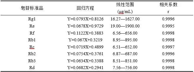 人参中皂苷类成分含量的高效液相色谱仪测定