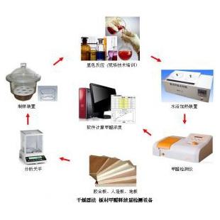 干燥器法人造板/胶合板甲醛释放量检测系统