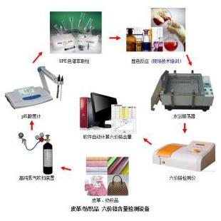 皮革/纺织品样品检测(六价铬检测)