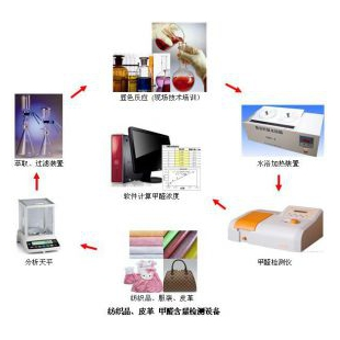纺织品、服ub8优游登录娱乐官网甲醛检测仪(甲醛实验室)