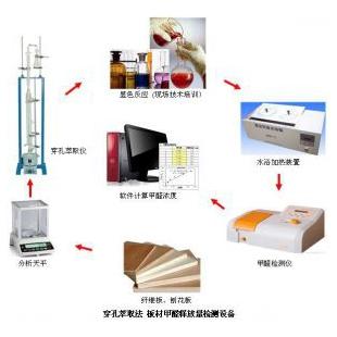 人造板/纤维板/刨花板甲醛检测系统-广州德骏