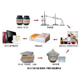 胶粘剂甲醛检测系统(实验室建设)