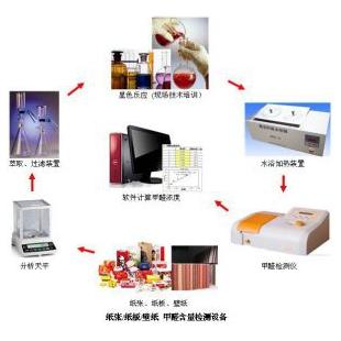 纸张、纸板、壁纸甲醛含量检测