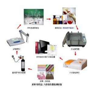 再生皮、人造革、合成革六价铬实验室检测