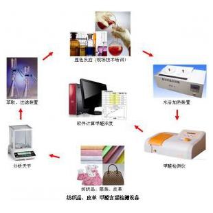 甲醛检测仪(皮革甲醛实验室筹建解决)