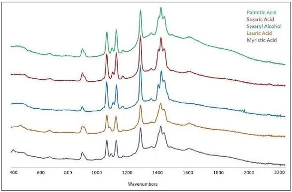 从HQI和p值了解手持拉曼的识别与验证技术
