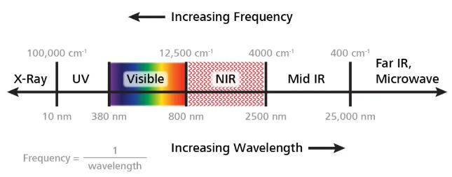 从原理看优势:NIR VS IR