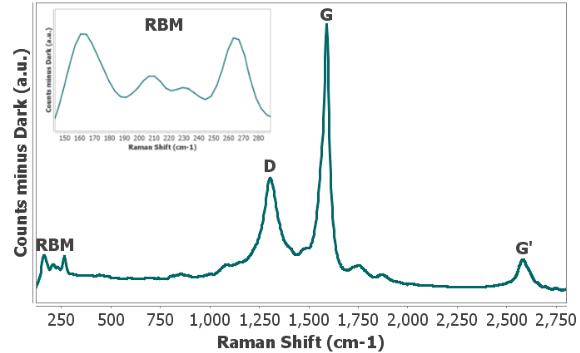 拉曼光谱电化学表征单壁碳纳米管