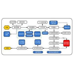 上海赛印LIMS/实验室信息管理系统/ CareLIMS