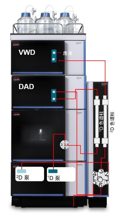 用户之声 | Vanquish Core液相色谱助力中药分析