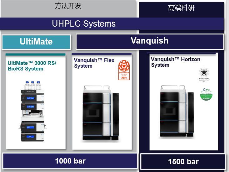 赛默飞液相色谱创新技术助力践行2020中国药典标准