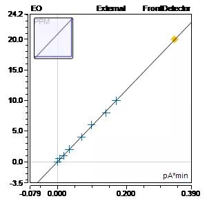 环氧乙烷标准曲线.png