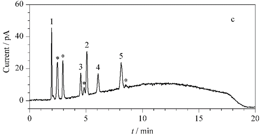 1. 泛昔洛韦;2. 金刚乙胺;3. 利巴韦林;4. 更昔洛韦;5伐昔洛韦.png