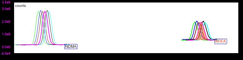 0.050µg/mL亚硝胺标准溶液连续进样色谱图叠加.png
